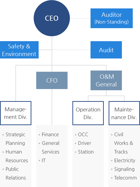 CEO, Audit Office, (Management Planning Office, Operation & Maintenance Div. - Operation & Maintenance Team, Finance Div. - Finance Management Team)